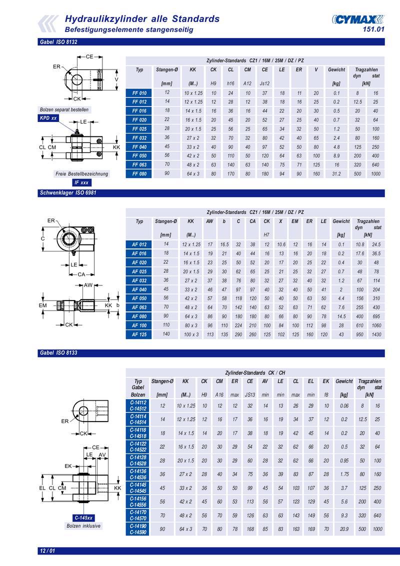 senkungen nach din 74 tabelle