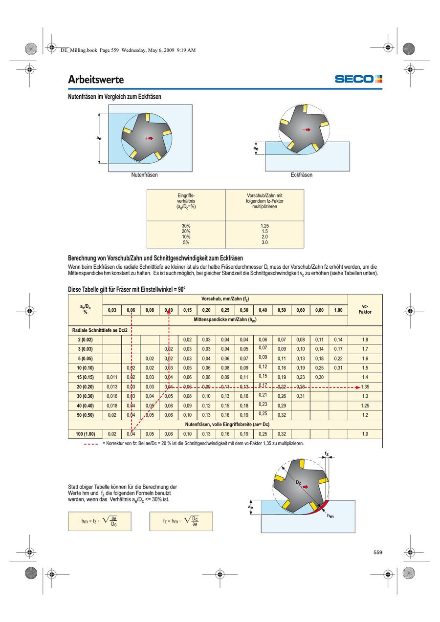 schnitttiefe ap berechnen