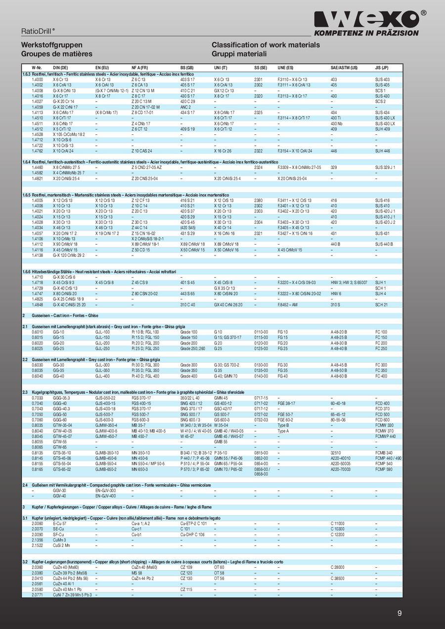Seite 9 von RatioDrill 2011 A - Hochleistungsbohrer aus Vollhartmetall