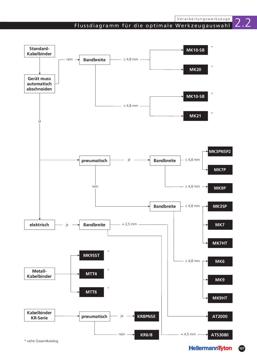 Verarbeitungswerkzeuge für Kabelbinder Automobil 2008 / 2009 von ...