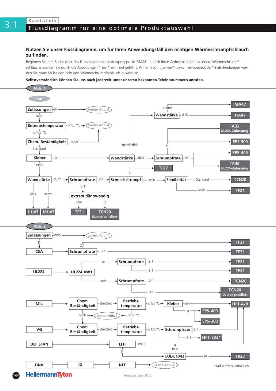 Flussdiagramm für eine optimale Produktauswahl von HellermannTyton
