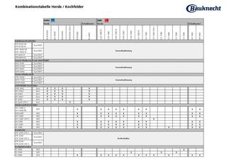 Kombinationstabelle Herde/Kochfelder 2011